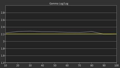 Sony X930D Pre Gamma Curve Picture