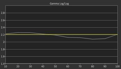 LG LH5000 Pre Gamma Curve Picture