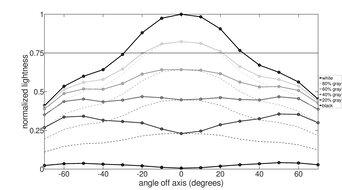 Dell S3221QS Vertical Lightness Graph