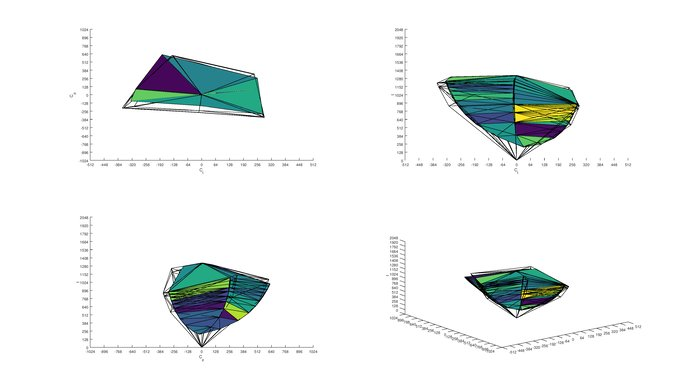 Dell U2515H Adobe RGB Color Volume ITP Picture