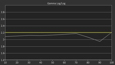 Sony X700D Pre Gamma Curve Picture