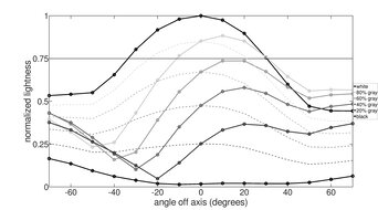 Dell S2719DGF Vertical Lightness Graph
