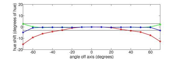 Lepow Z1 Gamut Horizontal Hue Graph