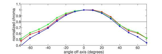 ASUS ROG Strix XG27AQ Vertical Chroma Graph