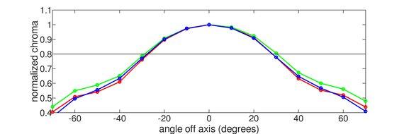 LG 34GK950F-B Vertical Chroma Graph