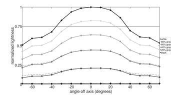 Dell U3818DW Vertical Lightness Graph