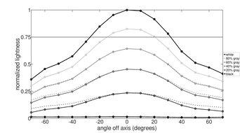 ASUS ProArt PA148CTV Vertical Lightness Graph