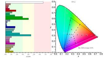 Gigabyte AORUS FI32U Color Gamut Rec.2020 Picture
