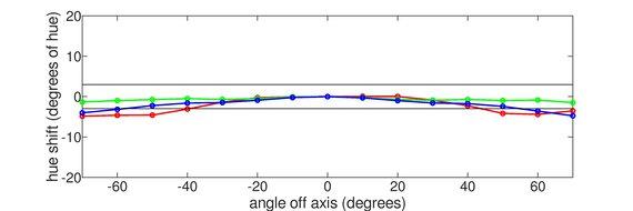 MSI Optix G27CQ4 Vertical Hue Graph