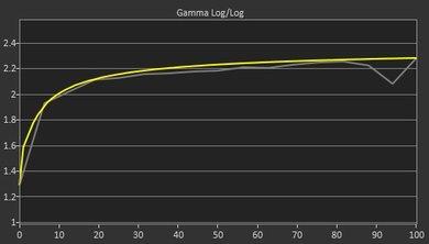 LG 29UM69G-B Pre Gamma Curve Picture