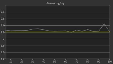 Samsung Q80/Q80R QLED Pre Gamma Curve Picture