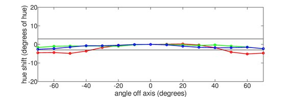 Gigabyte G27QC Vertical Hue Graph