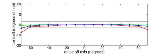 ASUS ROG Swift 360Hz PG259QN Vertical Hue Graph