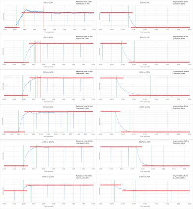 Sony W650D Response Time Chart