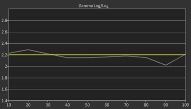 Samsung NU6900 Pre Gamma Curve Picture