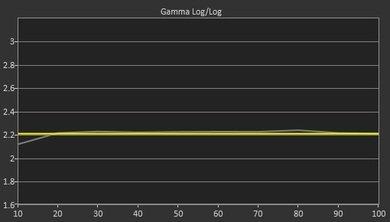 Samsung J6200 Post Gamma Curve Picture
