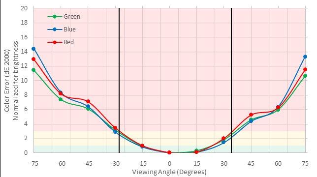 LG 32UD59-B Vertical Color Shift Picture