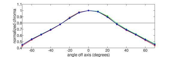 LG 32GN50T-B Horizontal Chroma Graph