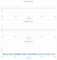 Sony X690E Backlight chart