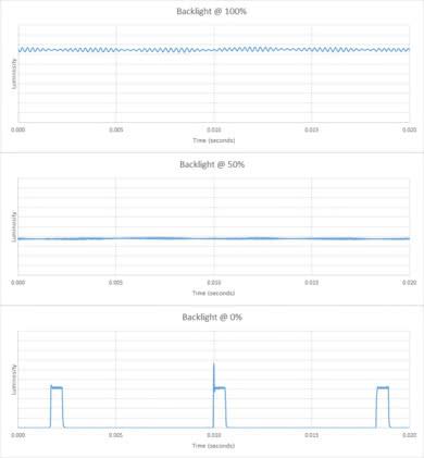 Samsung NU6900 Backlight chart