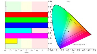 ViewSonic VG1655 Color Gamut sRGB Picture