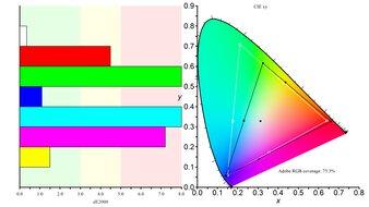Dell UltraSharp U2721DE Color Gamut ARGB Picture