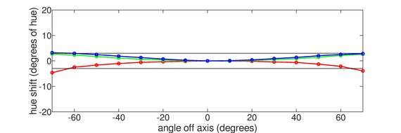 LG 27GL83A-B Horizontal Hue Graph