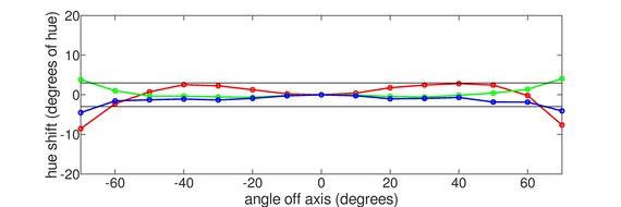 ASUS ZenScreen Go MB16AHP Horizontal Hue Graph