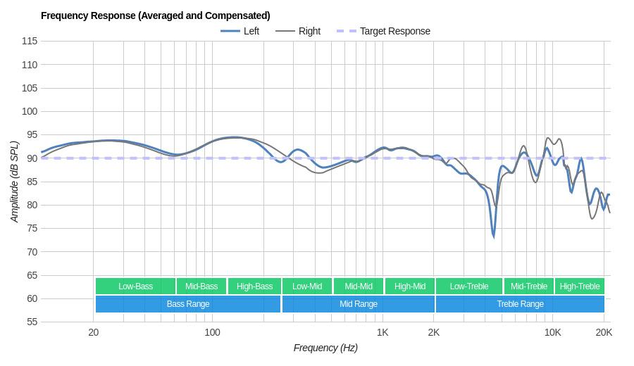Sennheiser RS 165 RF Wireless Frequency Response