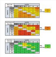 ViewSonic VG1655 Response Time Table