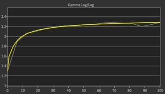 BenQ EL2870U Post Gamma Curve Picture
