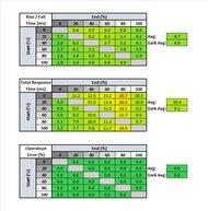 LG 27GP850-B Response Time Table