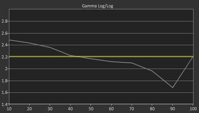 Samsung KS8500 Pre Gamma Curve Picture