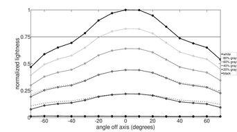 Gigabyte M28U Vertical Lightness Graph