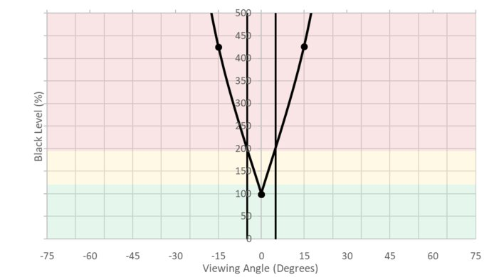 MSI Optix MPG27CQ Vertical Black Level Picture