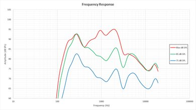 LG LH5000 Frequency Response Picture