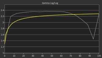 Gigabyte AORUS FO48U OLED Pre Gamma Curve Picture