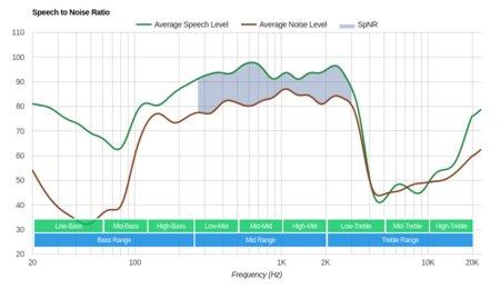 AKG N700NC Wireless SpNR