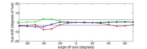Dell S2719DGF Vertical Hue Graph