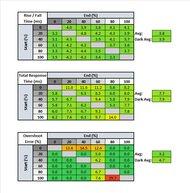 LG 38WN95C-W Response Time Table