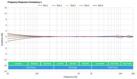 Fitbit Flyer Wireless Consistency L