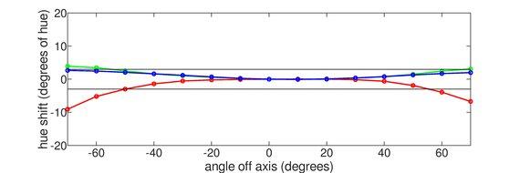 ASUS TUF VG27AQ Horizontal Hue Graph