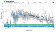 JBL Xtreme 2 Raw Frequency Response Graph