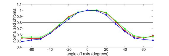 Gigabyte G27QC Vertical Chroma Graph