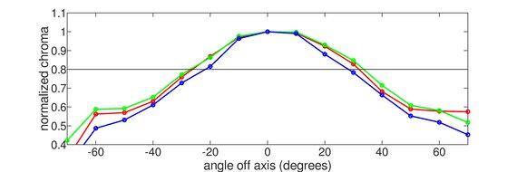 MSI Optix G27C4 Vertical Chroma Graph