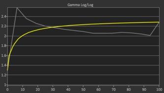 MSI Optix MAG271CQR Pre Gamma Curve Picture