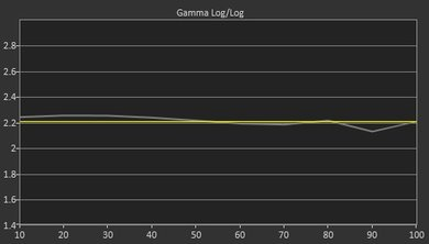Sony Z9D Pre Gamma Curve Picture