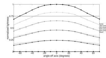 LG 48 CX OLED Horizontal Lightness Graph
