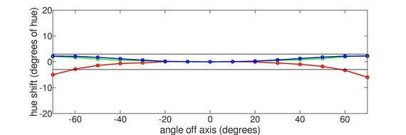 MSI Optix G273QF Horizontal Hue Graph