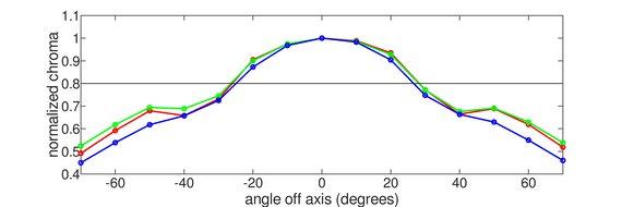 LG 32GK650F-B Horizontal Chroma Graph